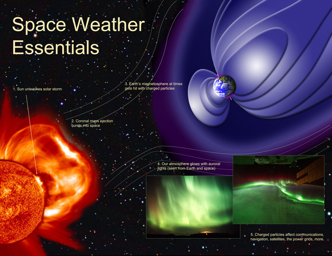 Why we should worry about powerful geomagnetic storms for What is space