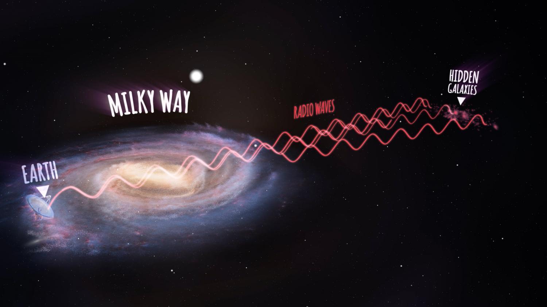 discover hidden galaxies behind the Milky Way