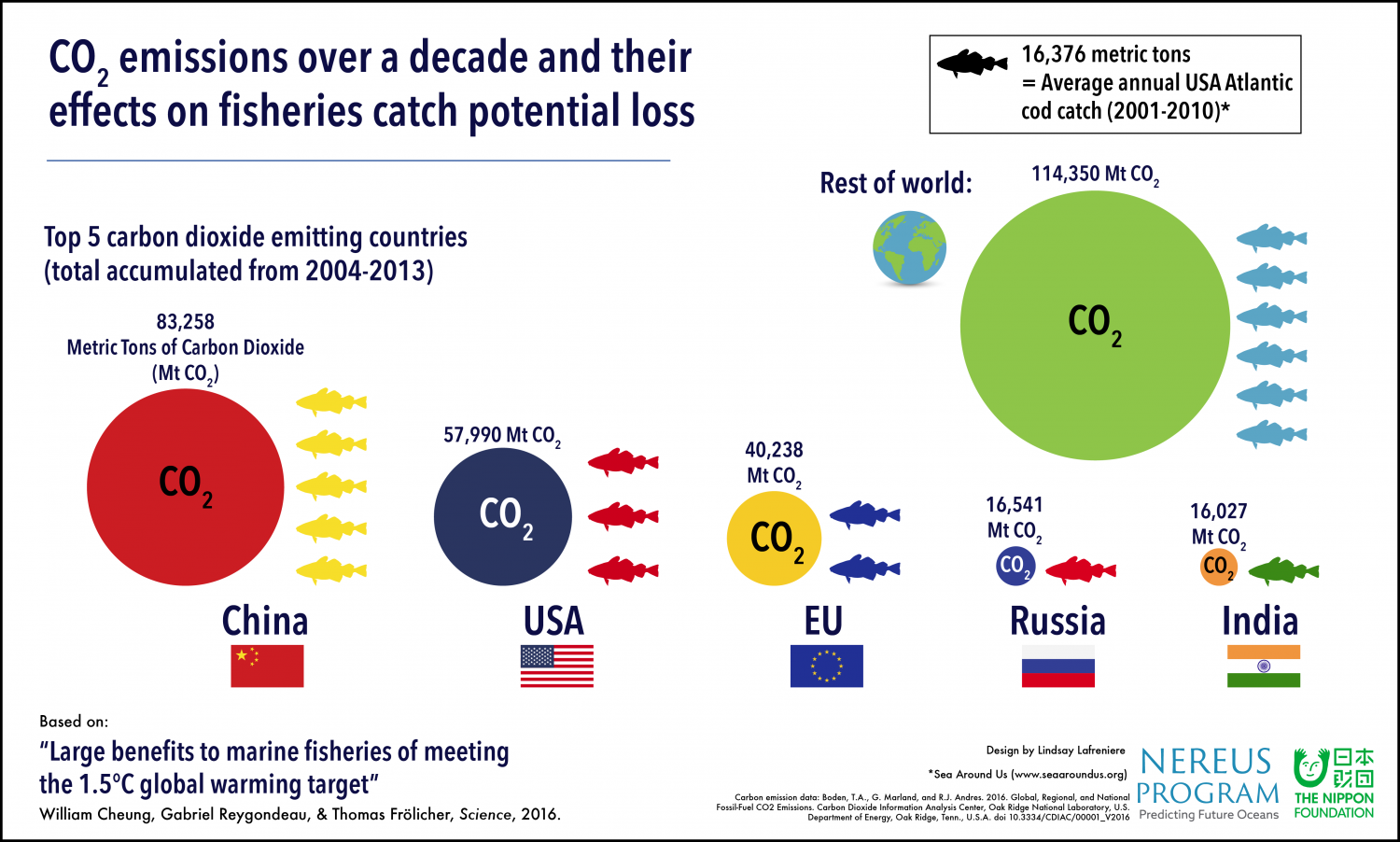 Global Climate Target Could Net Additional Six Million Tons Of Fish