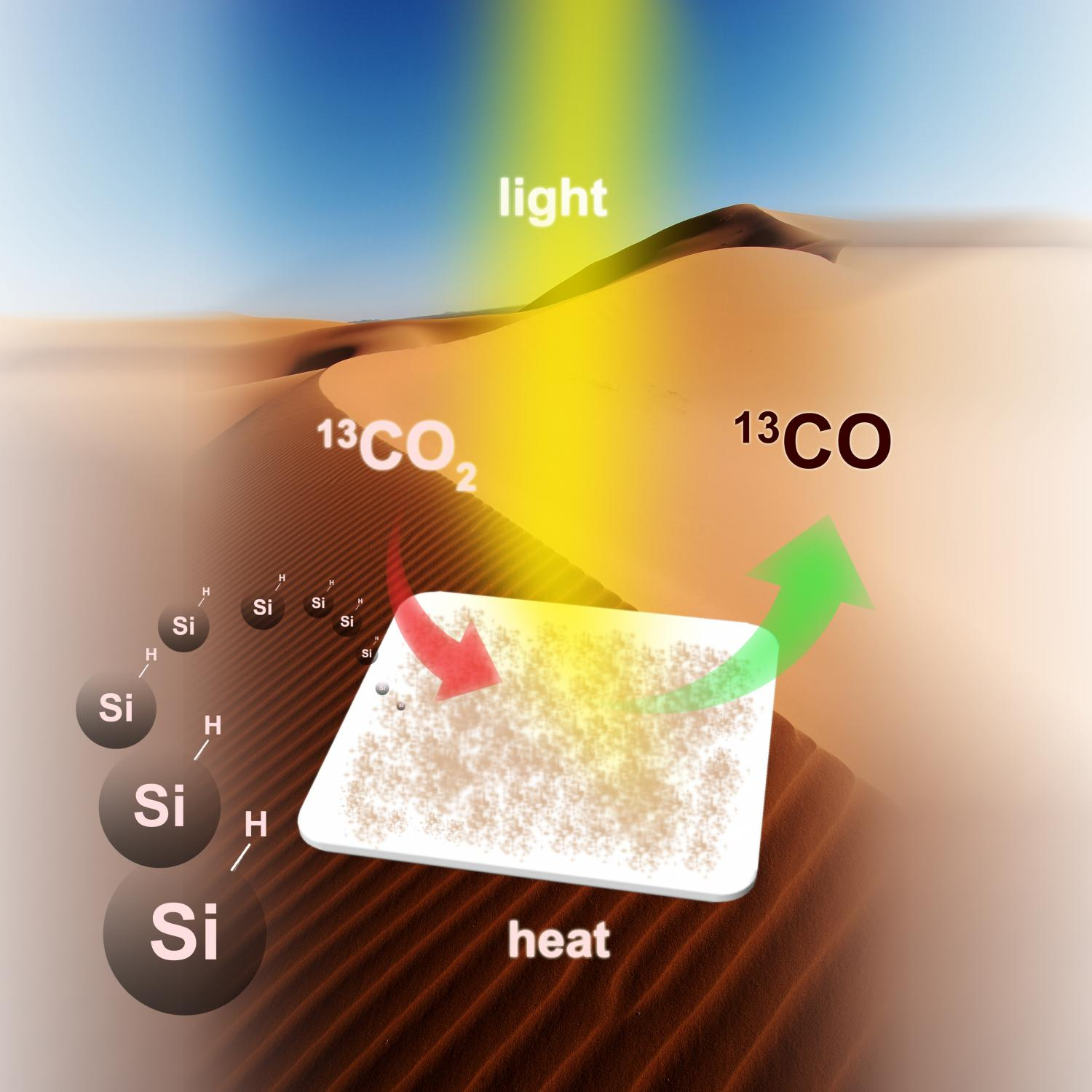 Scientists solve puzzle of converting gaseous carbon dioxide to fuel