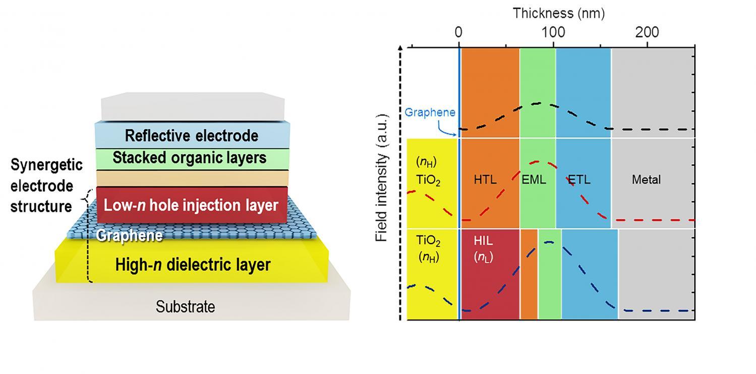 based transparent electrodes for highly efficient flexible OLEDS