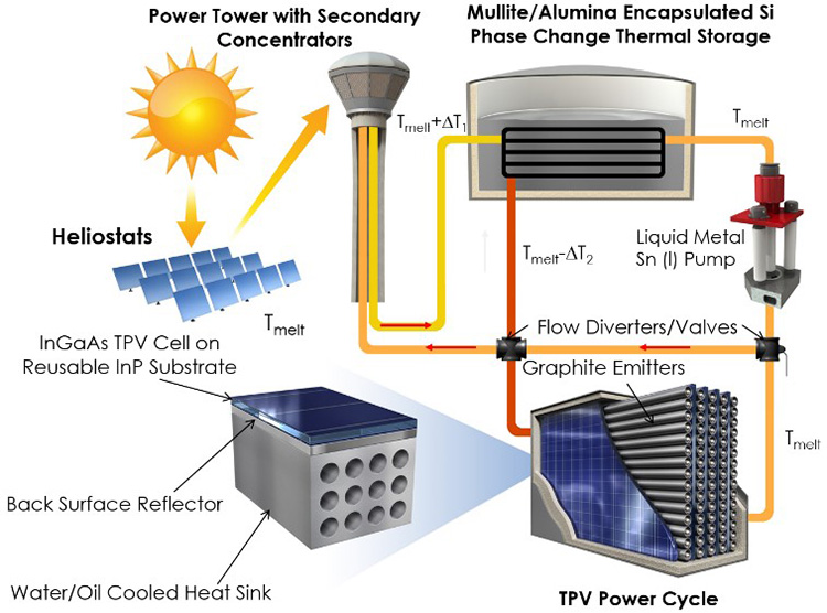 2 moltenstorag storage and thermophotovoltaics offer new solar power pathway tv wiring diagram at alyssarenee.co