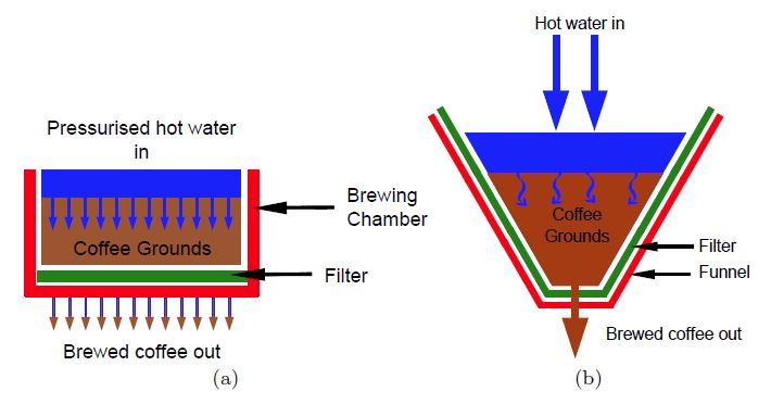 The Mathematics Of Coffee Extraction Searching For The Ideal Brew