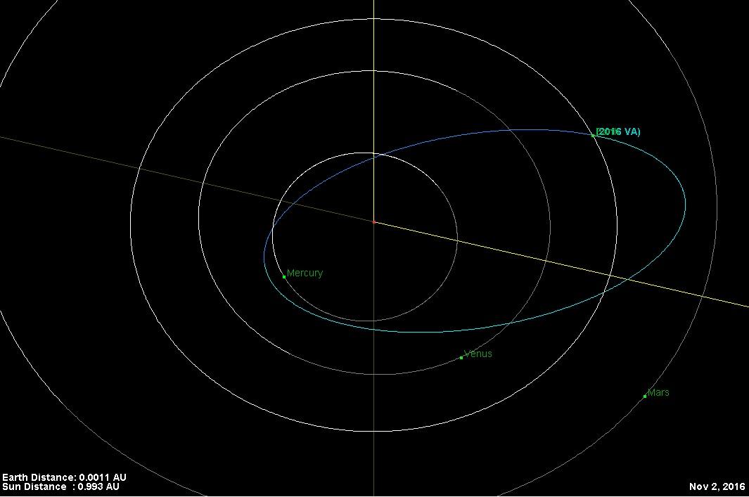 jpl nasa asteroid watch - photo #27