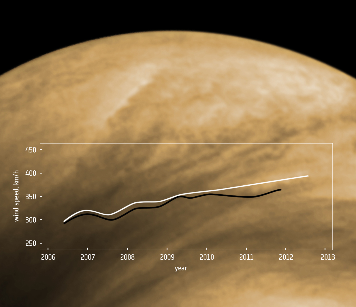 What Is The Weather Like On Venus 2 Way Switch Twin And Earth Over Past Six Years Wind Speeds In Atmosphere Have Been Steadily Rising Credit Esa
