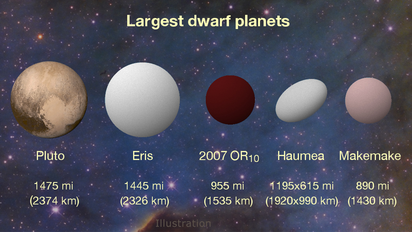 2007 OR10 is the largest unnamed dwarf planet in the solar ...