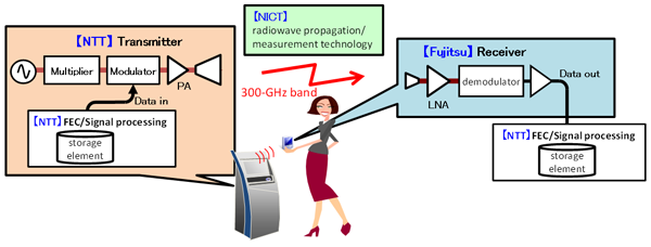 first compact transceiver for terahertz wireless communication ...
