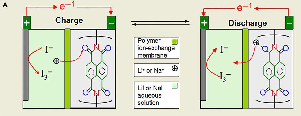 Картинки по запросу liquid battery