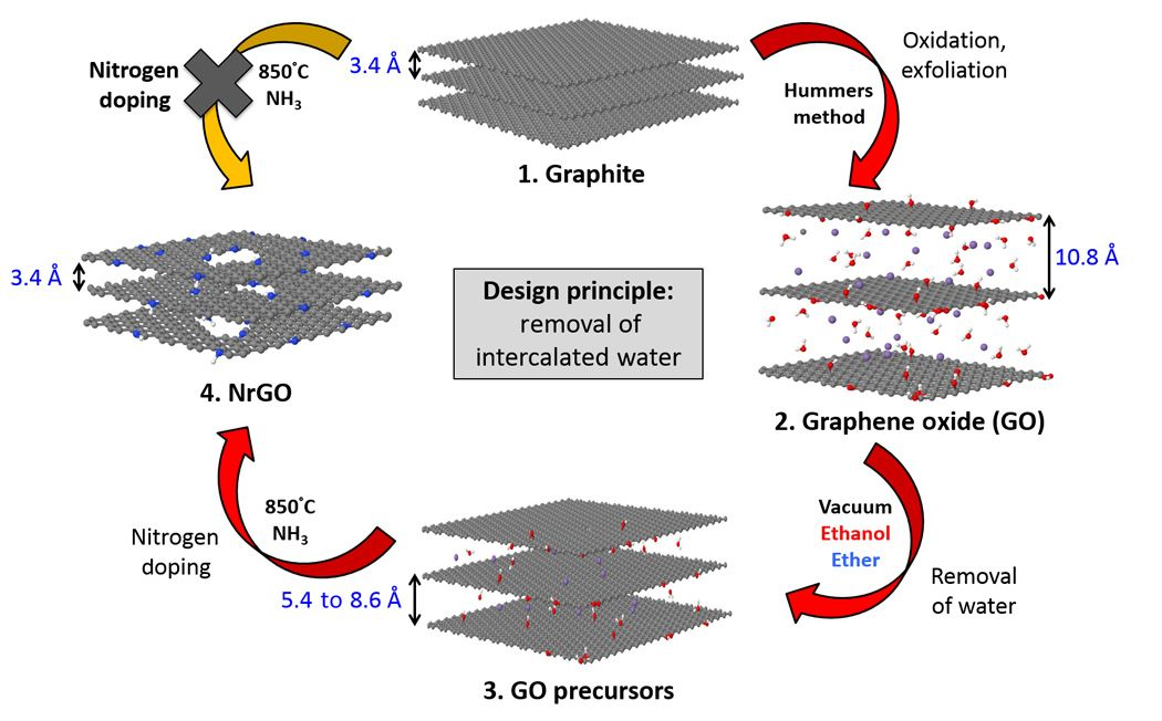 Removing Intercalated Water From Nitrogen Doped Graphene