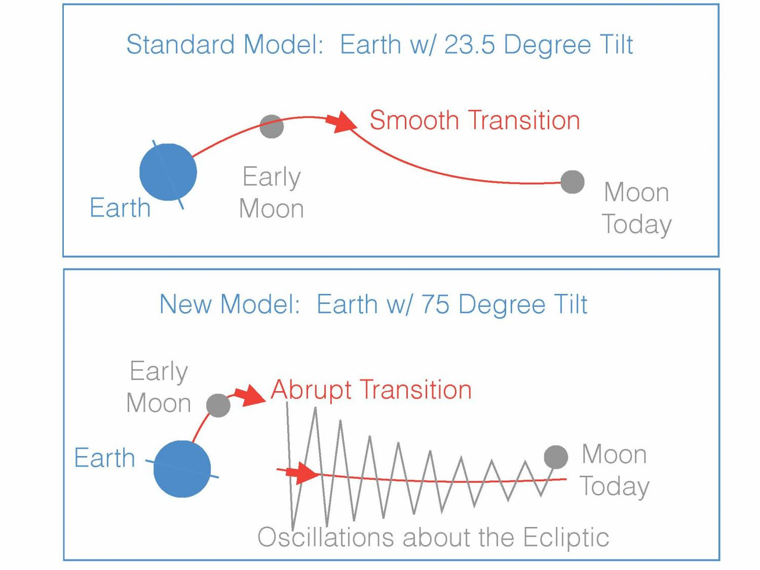 New Theory Explains How The Moon Got There Wink Nudge Or Are They Just Like Generic Schematics One