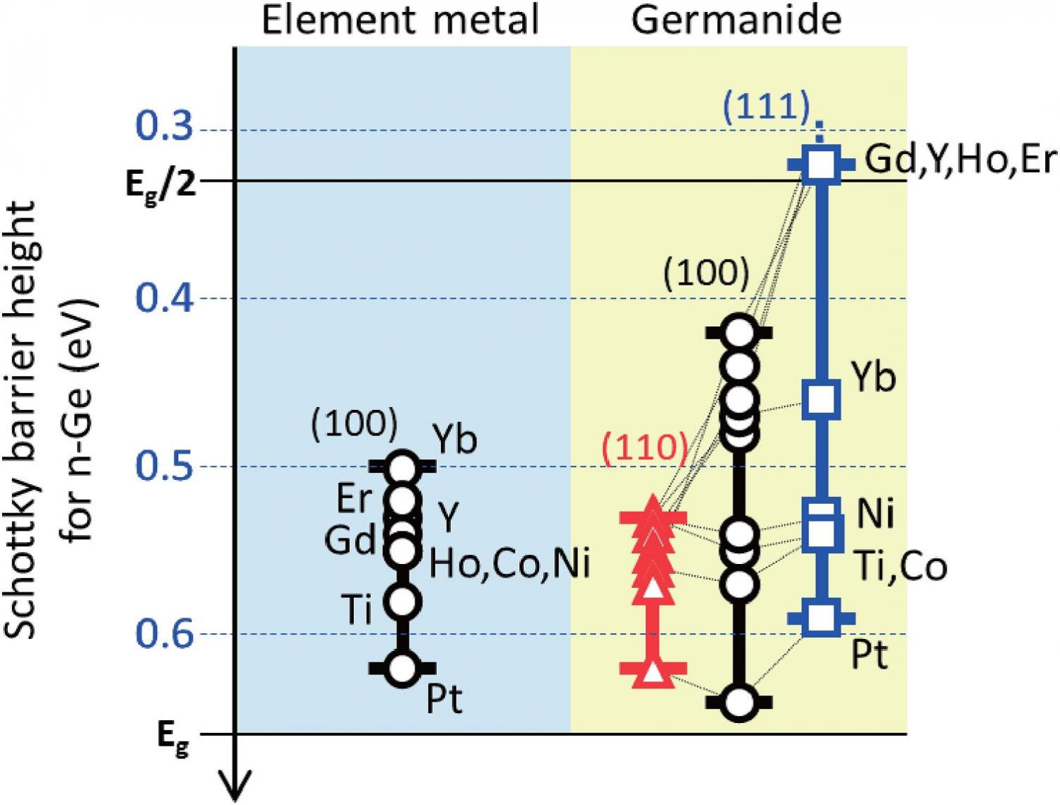 Characteristics of the chemical element of germanium
