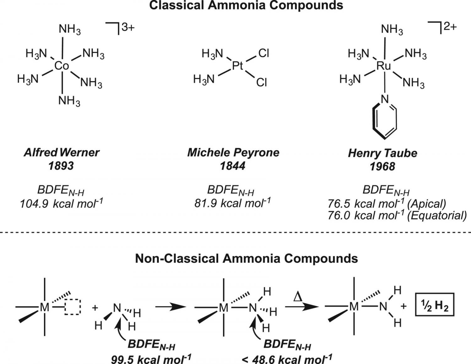 Method Found For Pulling Hydrogen From Ammonia Use As Clean Fuel Further Oxygen Cell On Car Engine Diagram