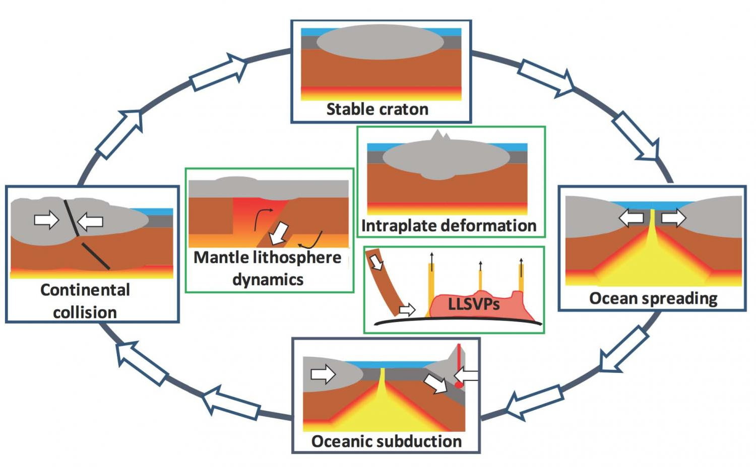 a study of the plate tectonics to understand the earth and its past Geology professor's study of olivine provides new data set for understanding plate tectonics plate tectonics, the idea that the surface of the earth is made up of plates that move apart and come back together, has been used to explain the locations of volcanoes and earthquakes since the 1960s.