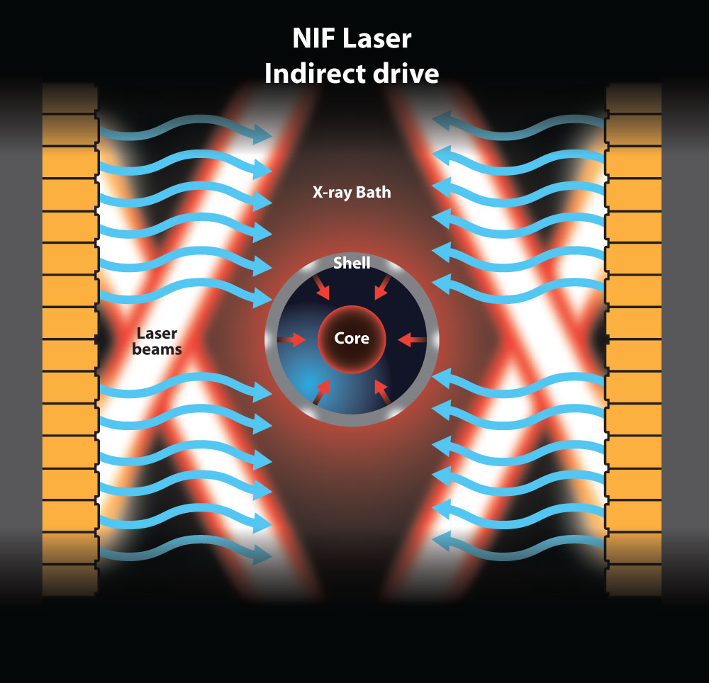 intertial confinement fusion essay Inertial confinement fusion an experimental process that uses lasers to compress plasma to sufficiently high temperatures and densities for fusion to occur such .