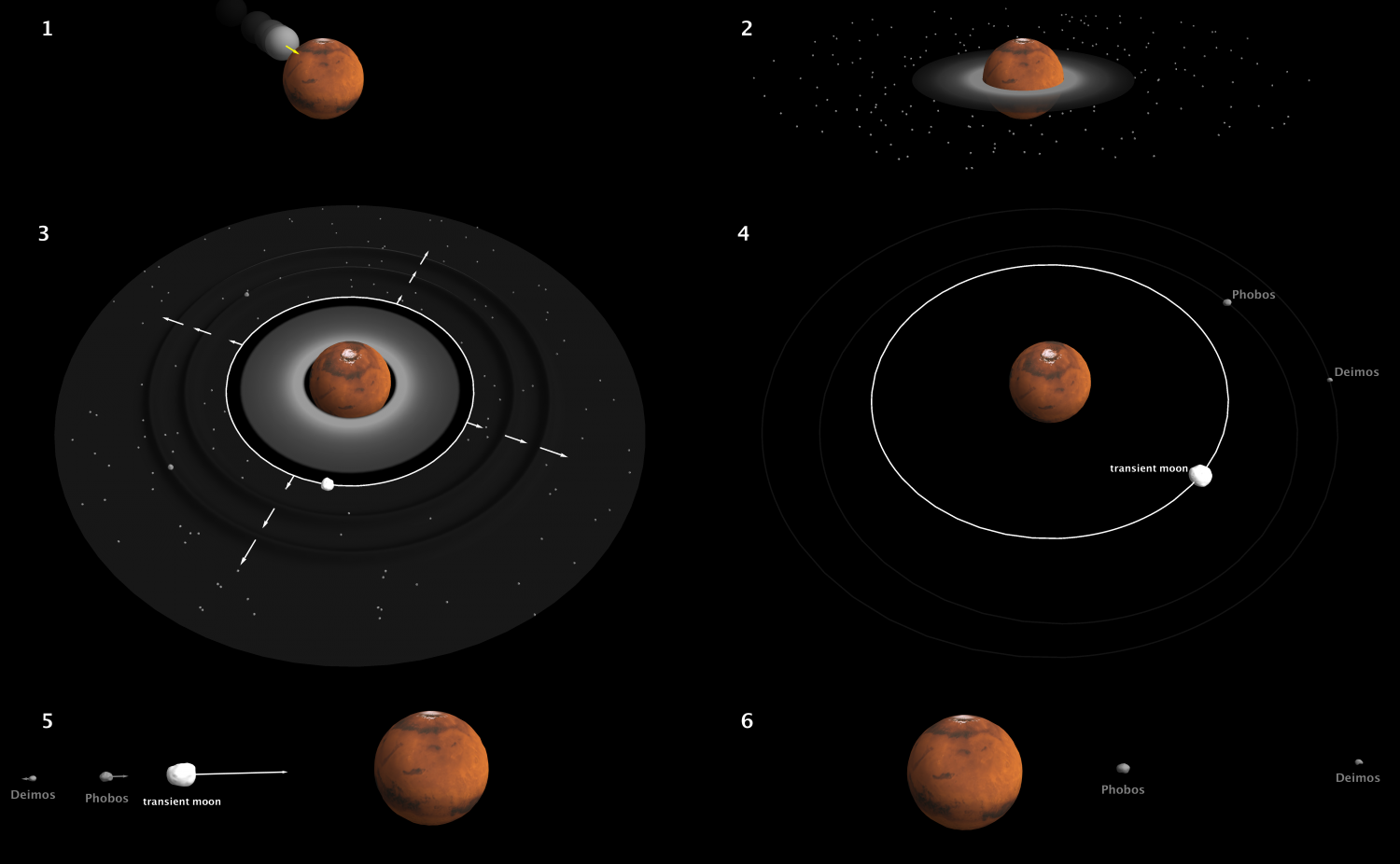 giant impact: Solving the mystery of how Mars' moons formed