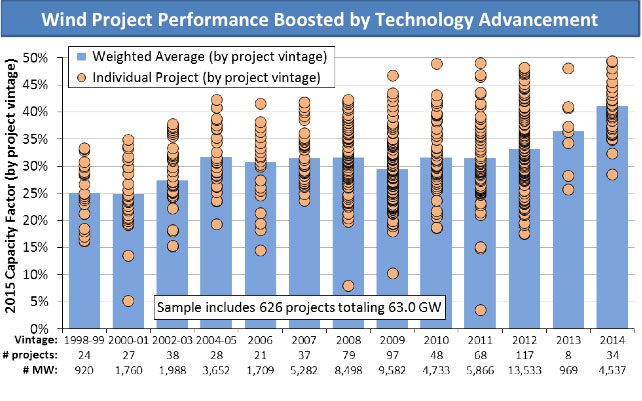 Performance Technology: Annual Wind Report Confirms Tech Advancements, Improved