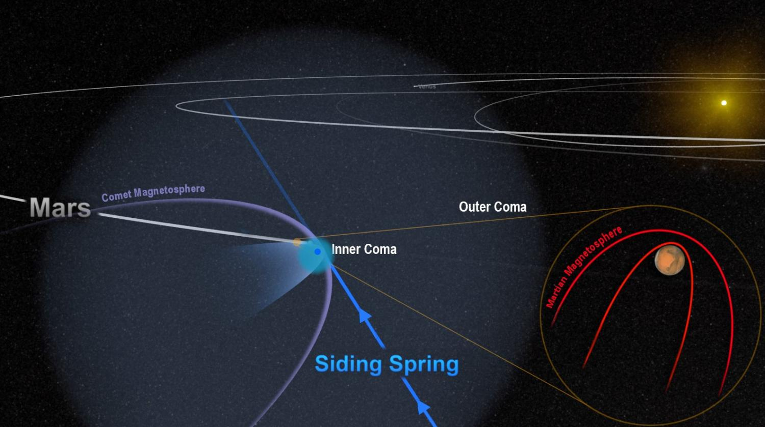 Close Comet Flyby Threw Mars Magnetic Field Into Chaos Circuit Board Wiring Diagram Urano