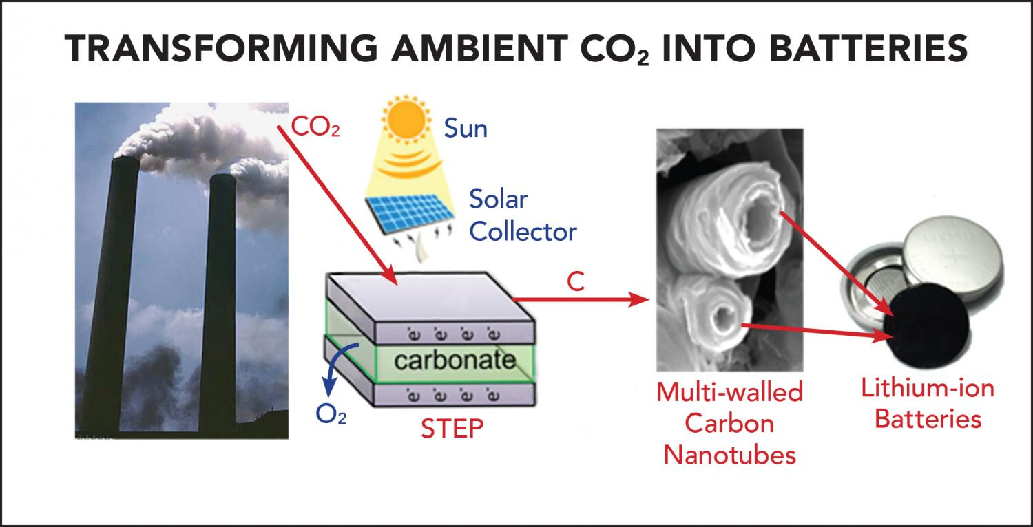 Atmospheric carbon dioxide into batteries converting atmospheric carbon dioxide into batteries nvjuhfo Images