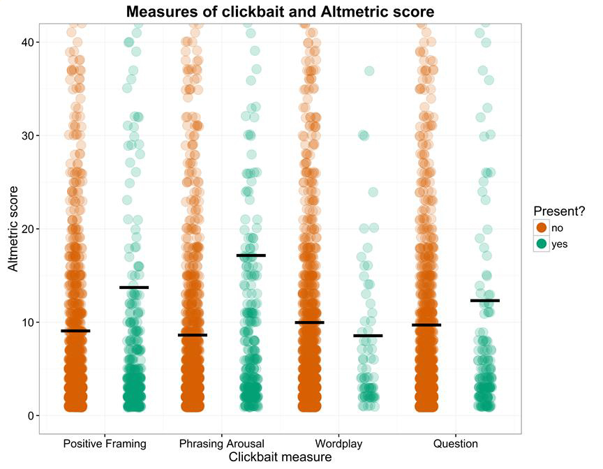 Academic journal articles with 'clickbait-y' characteristics are shared more widely