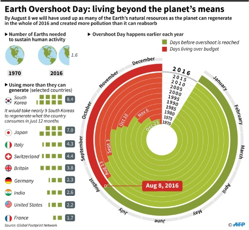 Earth S Natural Resources