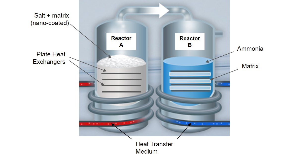 Energy – High-efficiency heating