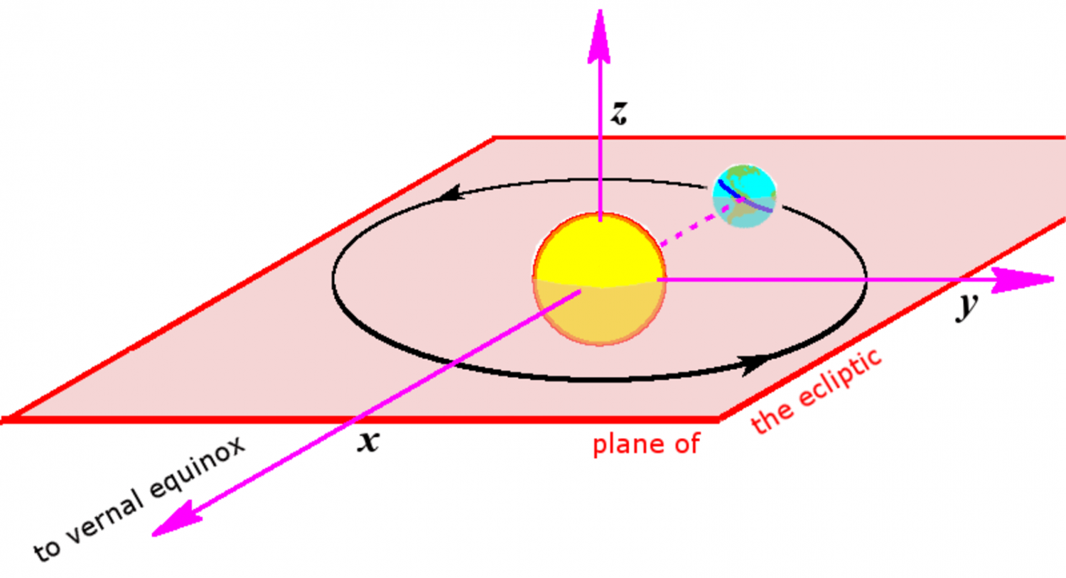 Fixing the faults in our stars faults in our stars right over the equator a diagram showing the suns position relative to the earth at the vernal equinox credit tfr000 cc by sa ccuart Image collections