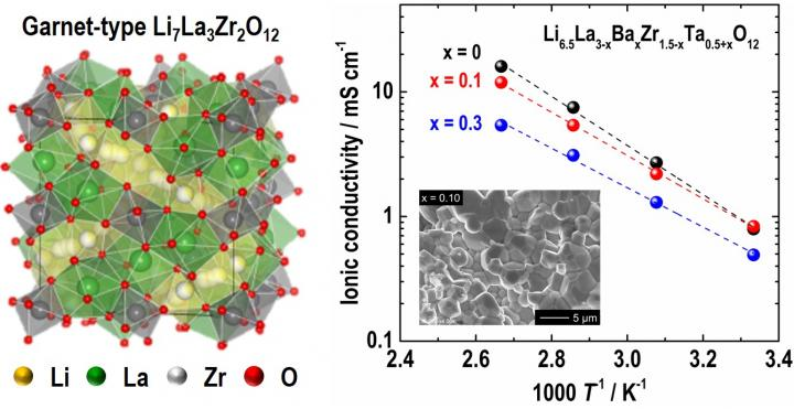 Solid State Battery News >> Garnet-type fast ionic conductor for all-solid-state lithium battery