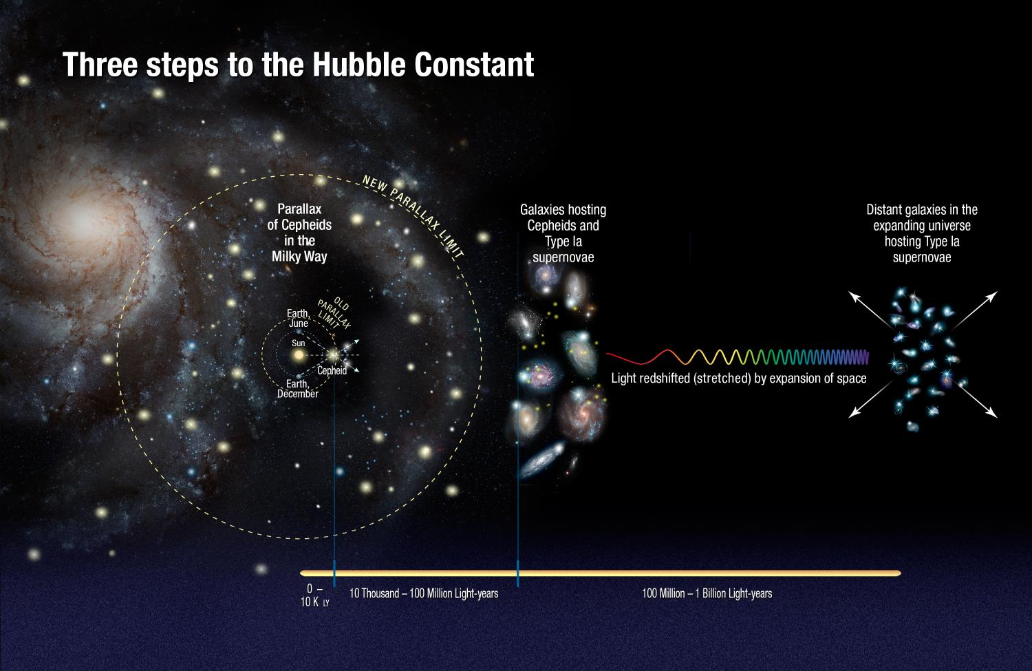 Image result for Incredible Hubble discovery in deep space could rewrite rules of physics