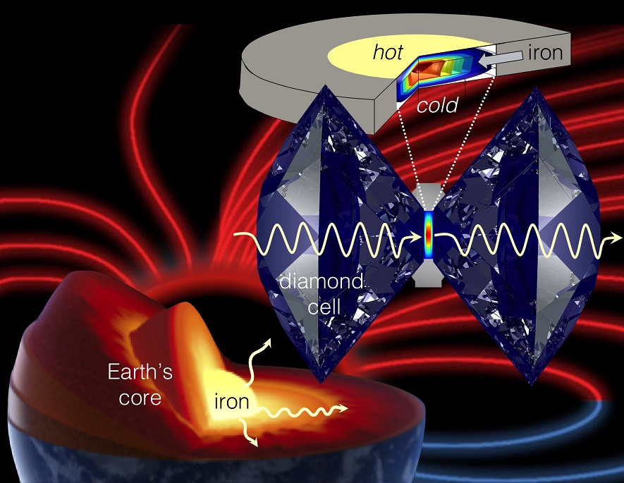 Just what sustains Earth's magnetic field anyway?