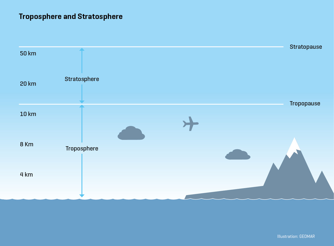 Atmosphere in sync with the ocean schematic diagram of the atmospheric layers from the surface to the stratosphere credit c kersten geomar pooptronica Image collections