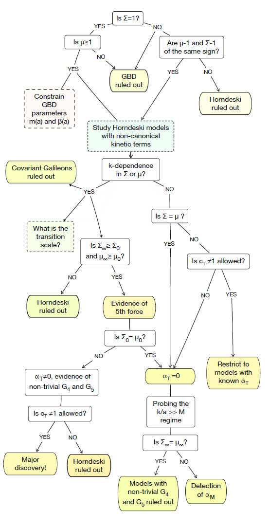 New Flowchart To Eliminate Universe Models