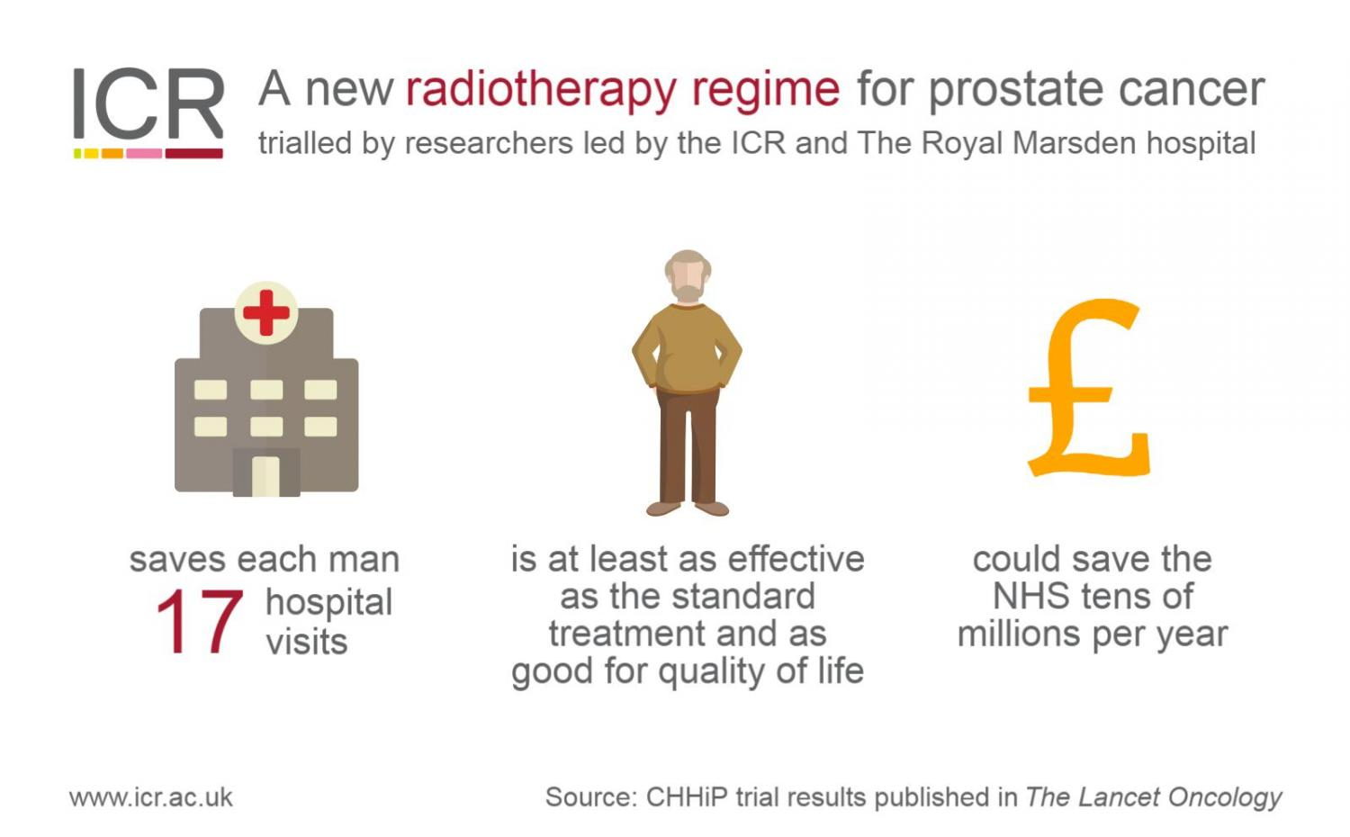 Prostate Cancer Surgery Saves Lives, But How Does a Man Decide advise