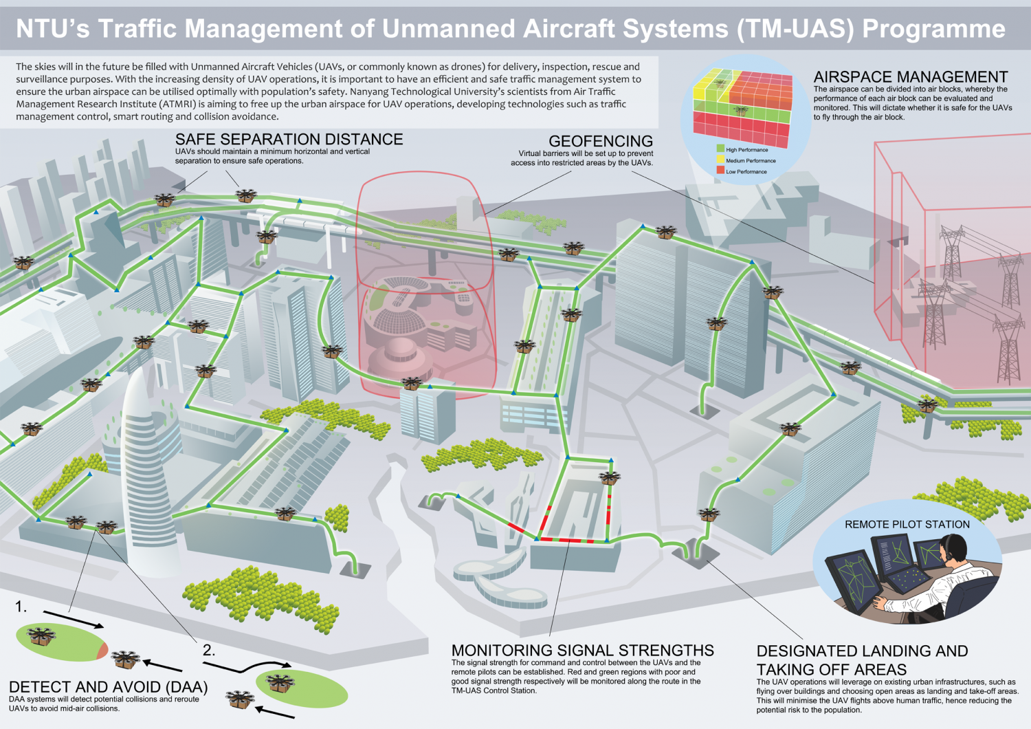 Traffic Management Solutions For Drones In Singapores Airspace - Us airspace map drone
