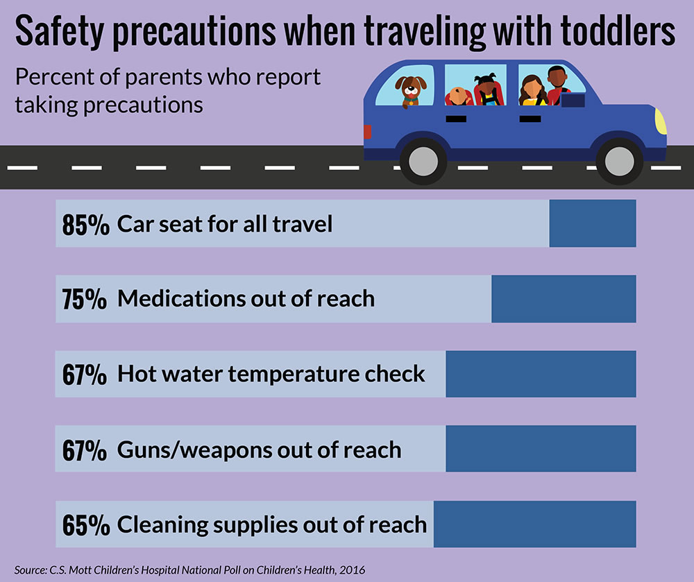 Some parents forgo car seats, other safety measures while ...
