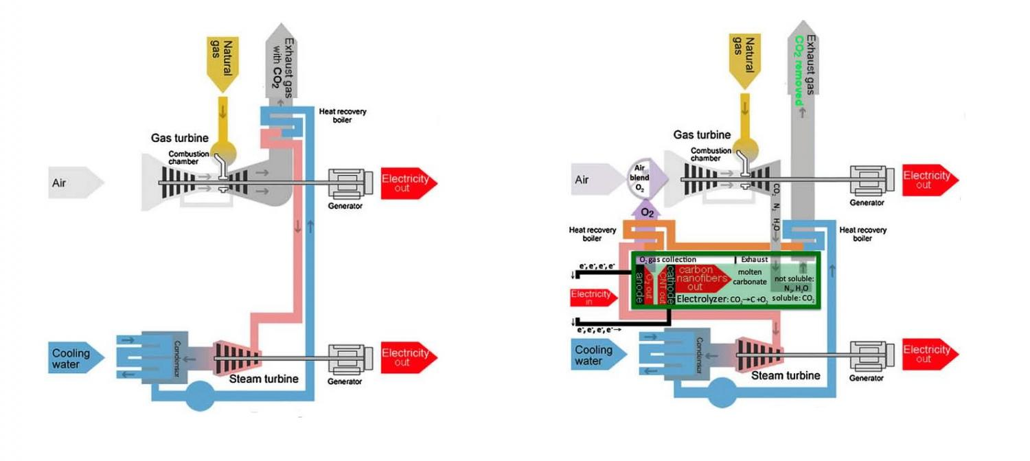 Process Of Converts Sound Energy Into Electrical Ace Power Plant Diagram Plants