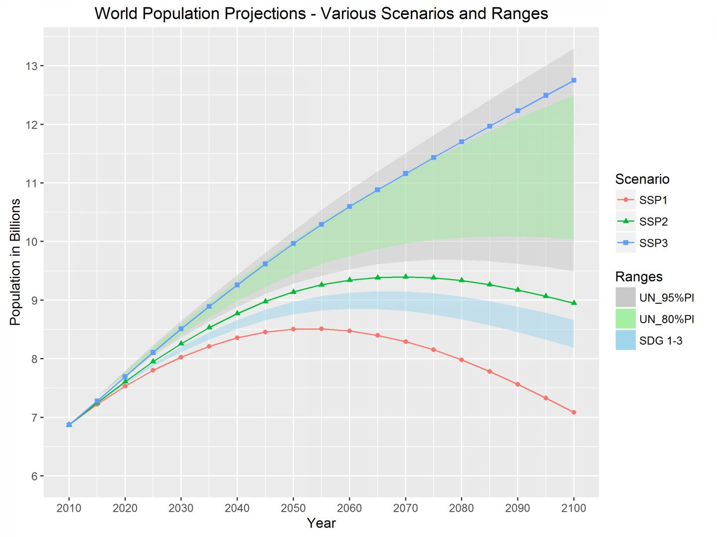 projected world population Population pyramids: world - 2035 mailing list - see more populationpyramidnet population pyramids of the world from 1950 to 2100  population projections.