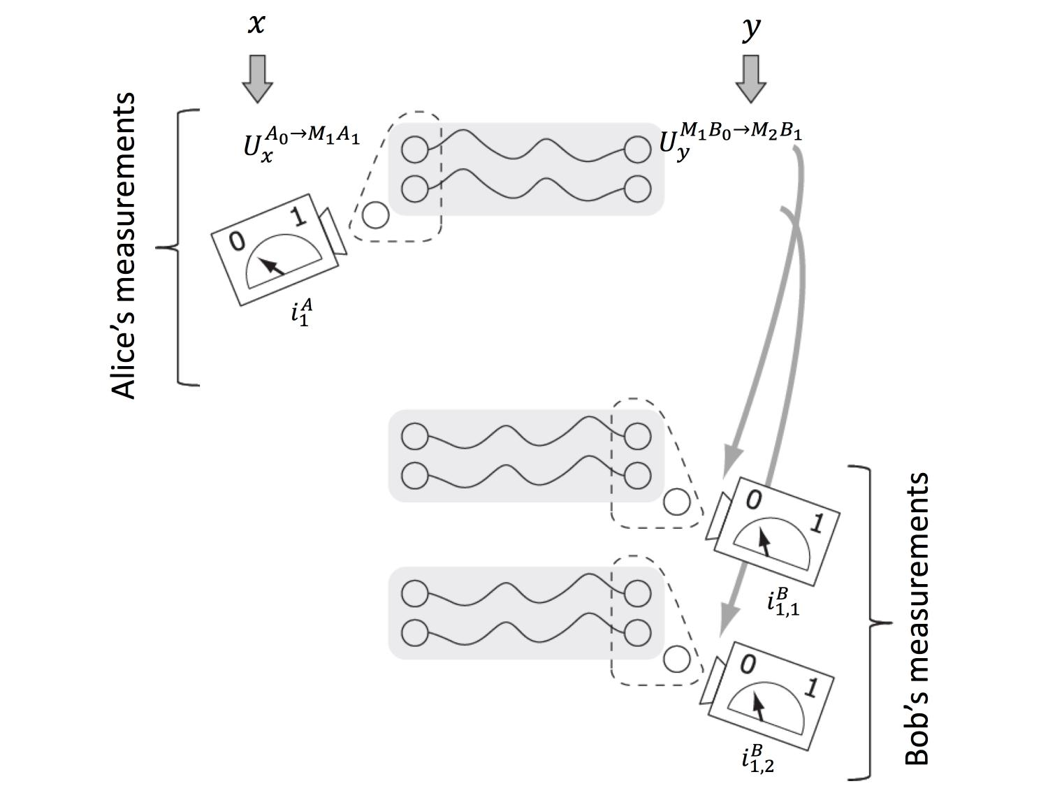 Quantum 1 Classical 0 Bell Nonlocality Universally Confirmed In Circuit Moreover Door Diagram Together With The Structure Of A Single Round Protocol