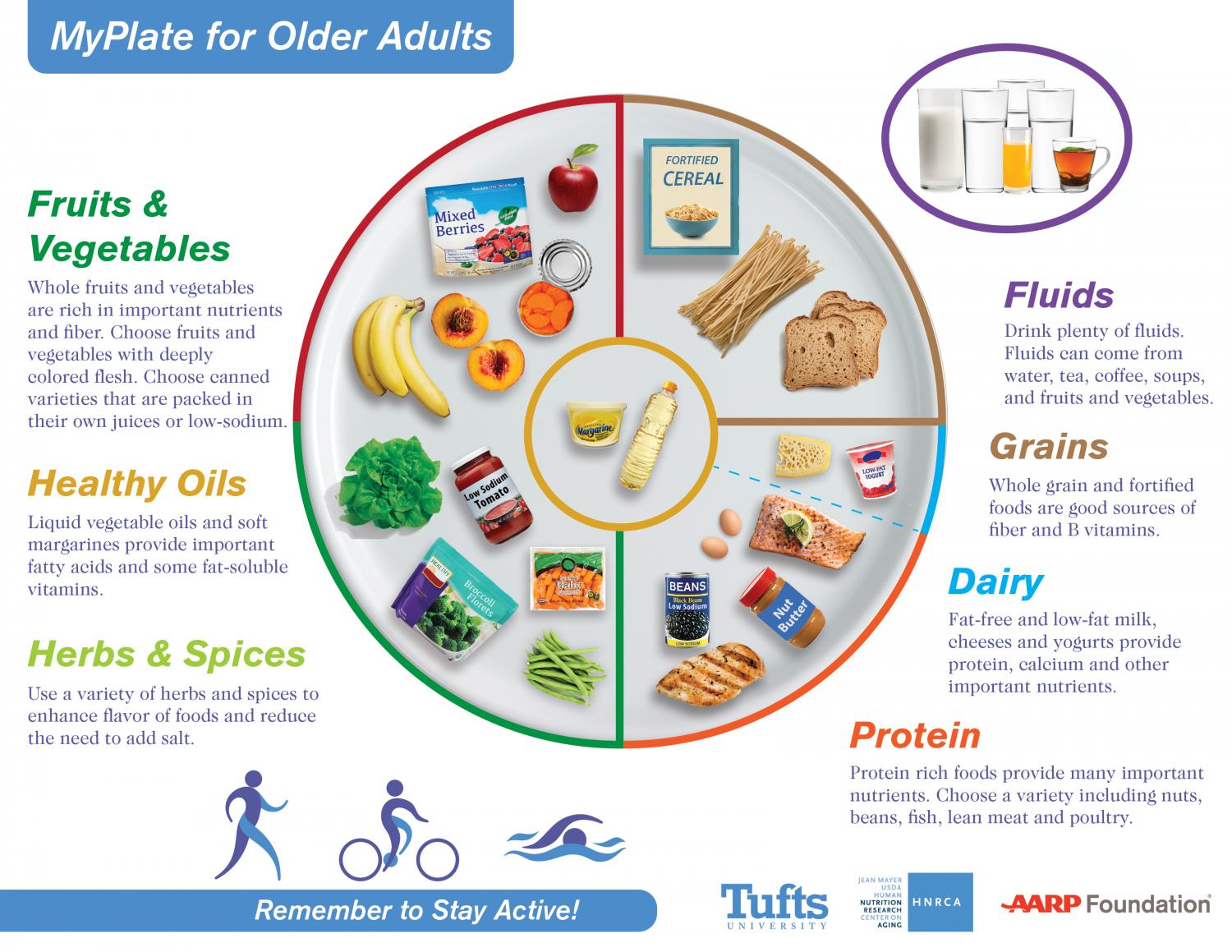 Nutrition scientists provide updated MyPlate for older adults