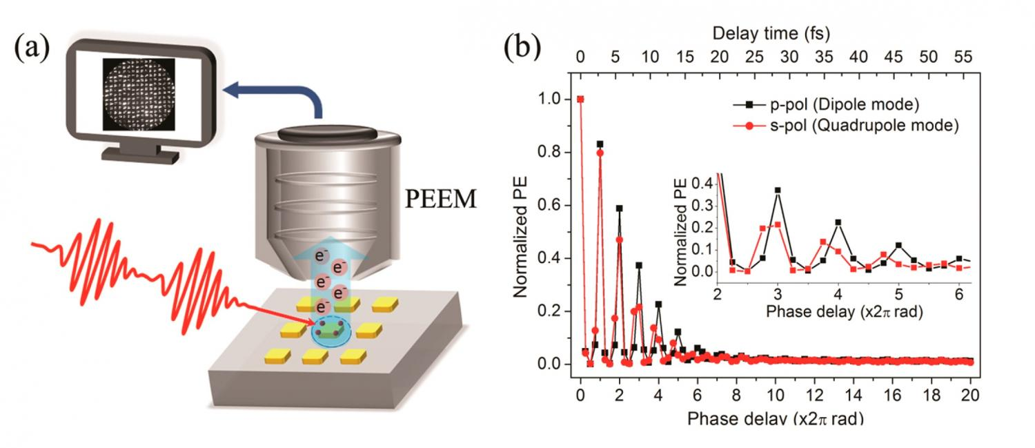 Two different collective oscillations of electrons occurring on gold two different collective oscillations of electrons occurring on gold nanoparticles observed for the first time ccuart Image collections