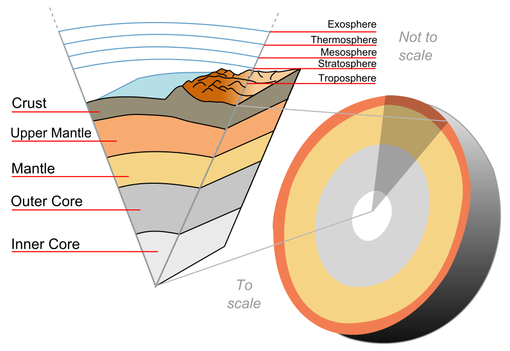 What Is The Temperature Of The Earths Crust