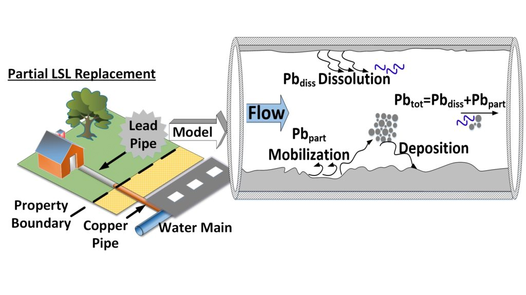 Engineering team develops new approach to limit lead contamination ...