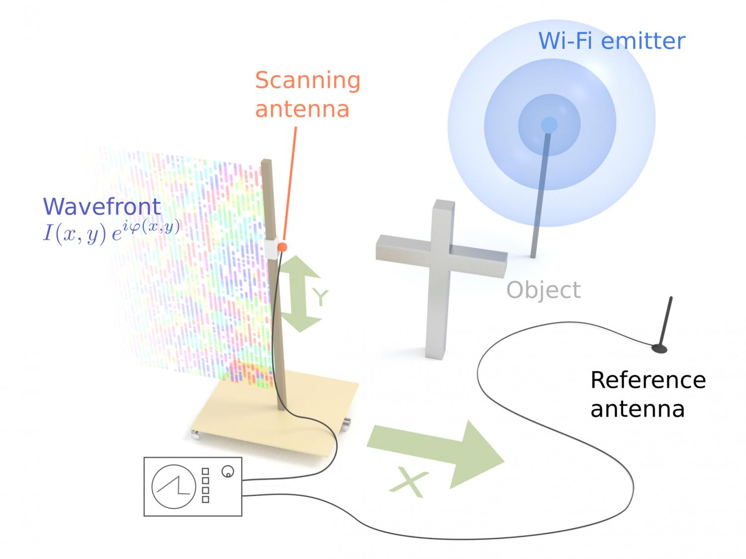Analysis Of Wi Fi Data Generates 3 D Images The Vicinity And Antenna Transmitter Two Points Are In One Line Holography With Router