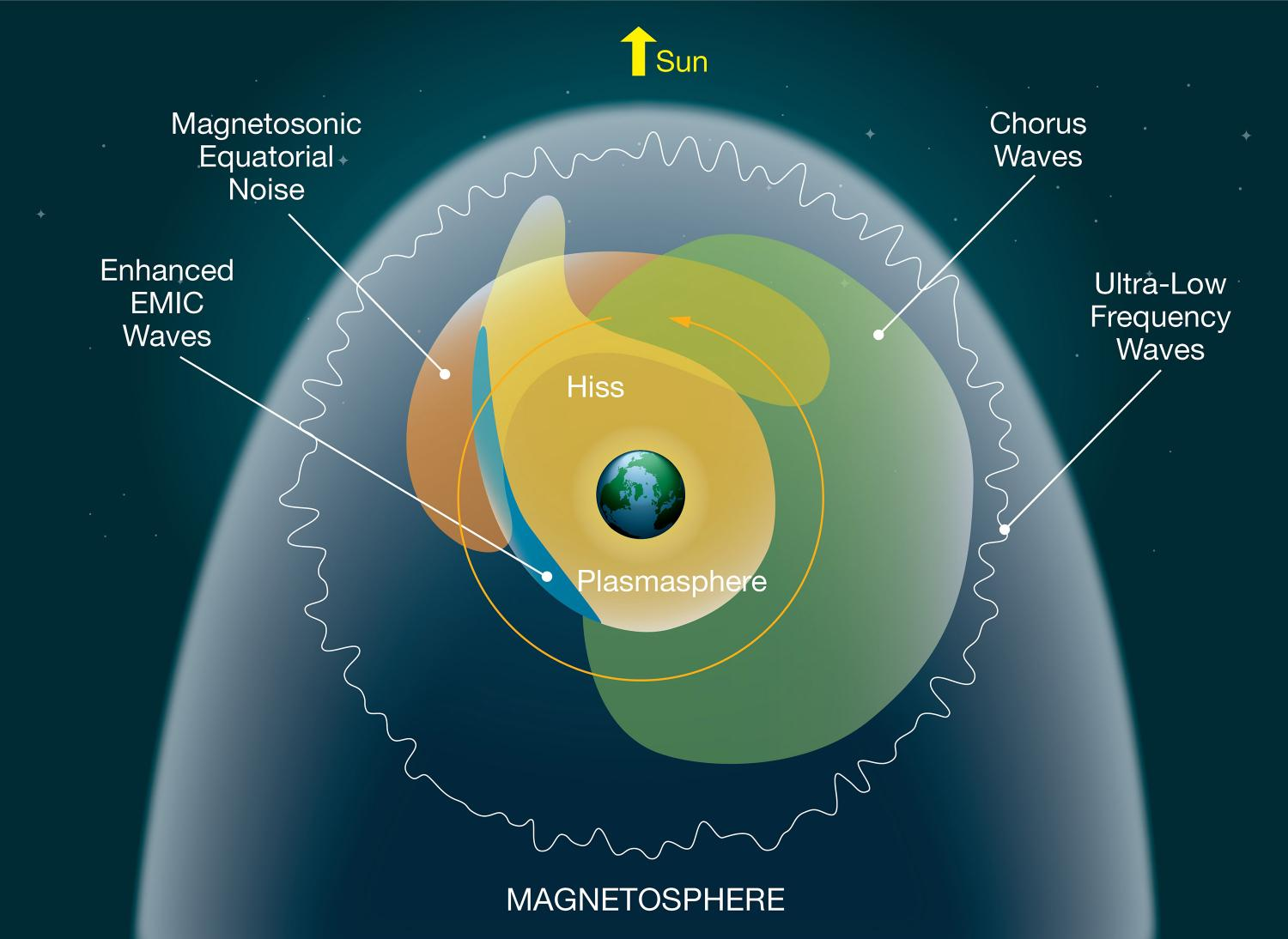 Nasa Listens In As Electrons Whistle While They Work Planet Inside Earth Diagram Pics About Space Different Types Of Plasma Waves Triggered By Various Mechanisms Occupy Regions Around Credit Nasas Goddard Flight