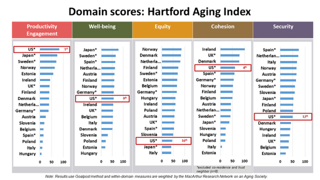 new global aging index gauges health and wellbeing of aging populations