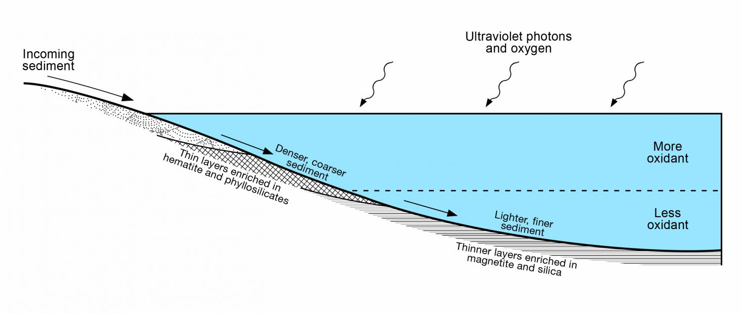 Rover Findings Indicate Stratified Lake On Ancient Mars Vacuum Diagram
