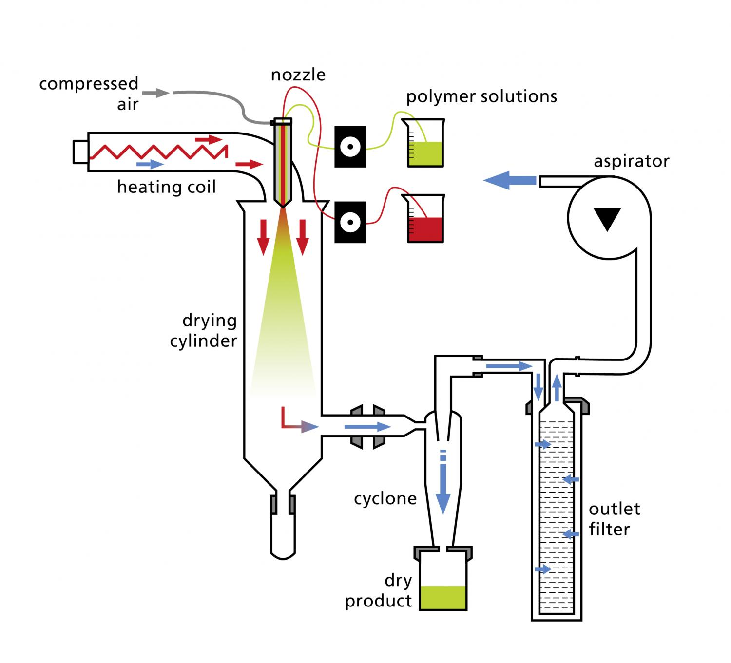Spray Dryingperfect Dosing Thanks To Drug Capsules Dryer Schematic Diagram Of The Drying Process