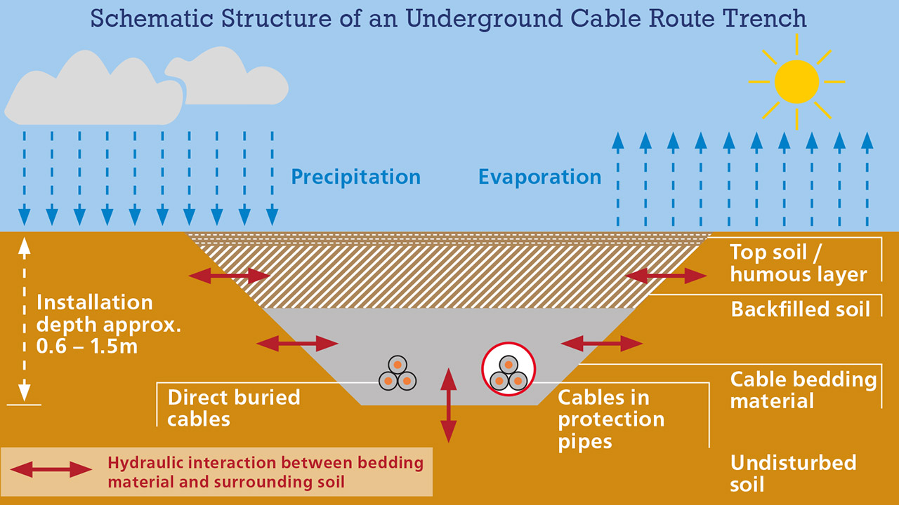 Schematic Structure of an Underground Cable Route Trench. Credit: Ulrike  Albrecht / Template AGT
