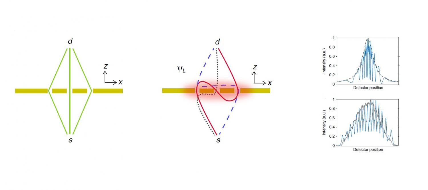 Physicists Detect Exotic Looped Trajectories Of Light In Three Slit Rain Sound Effects Generator Circuit Experiment