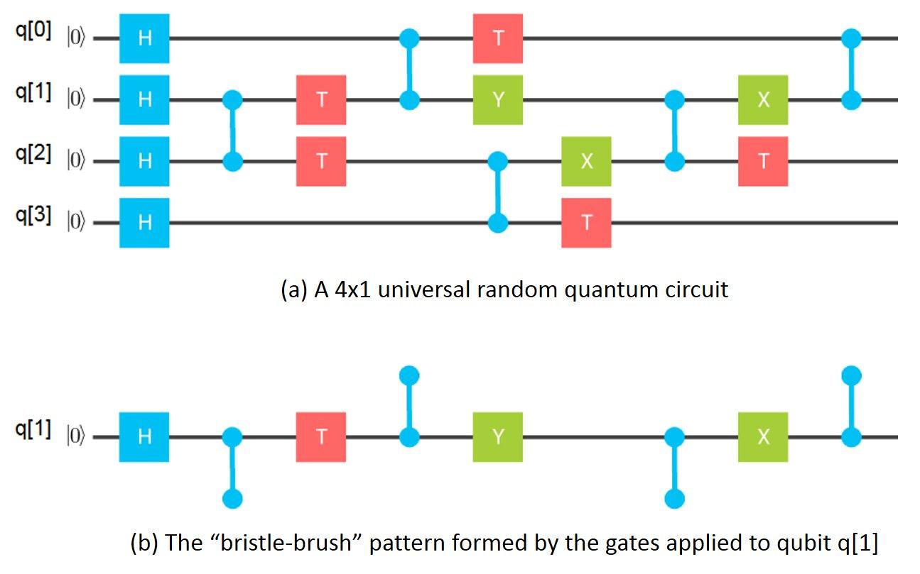 quantum computing breaking through the 49 qubit simulation barrier rh phys org Quantum Theory Diagram Quantum Computer Graphic