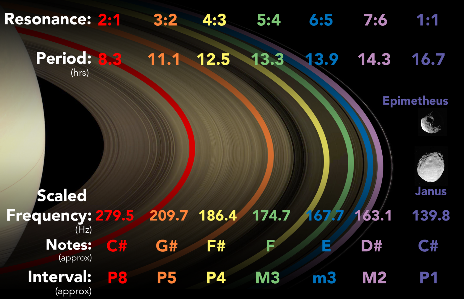 Astrophysicists convert moons and rings of Saturn into music